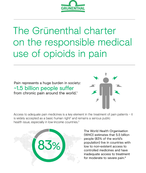 Responsible Use of Opioids